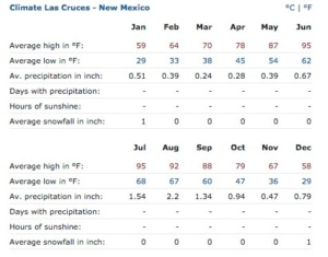 Climate and weather averages for a typical year in Las Cruces.